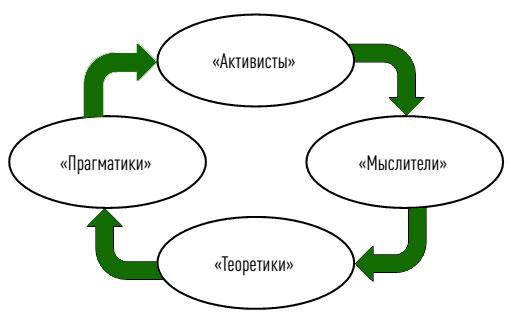 Типы обучающихся взрослых в соответствии с циклом Д. Колба
