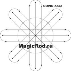 Аналоговый код коронавируса Ковид COVID